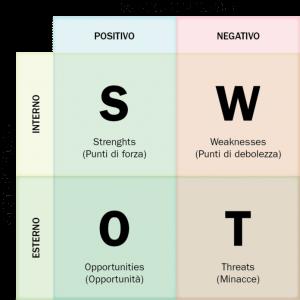 SWOT Analysis - Analisi di mercato