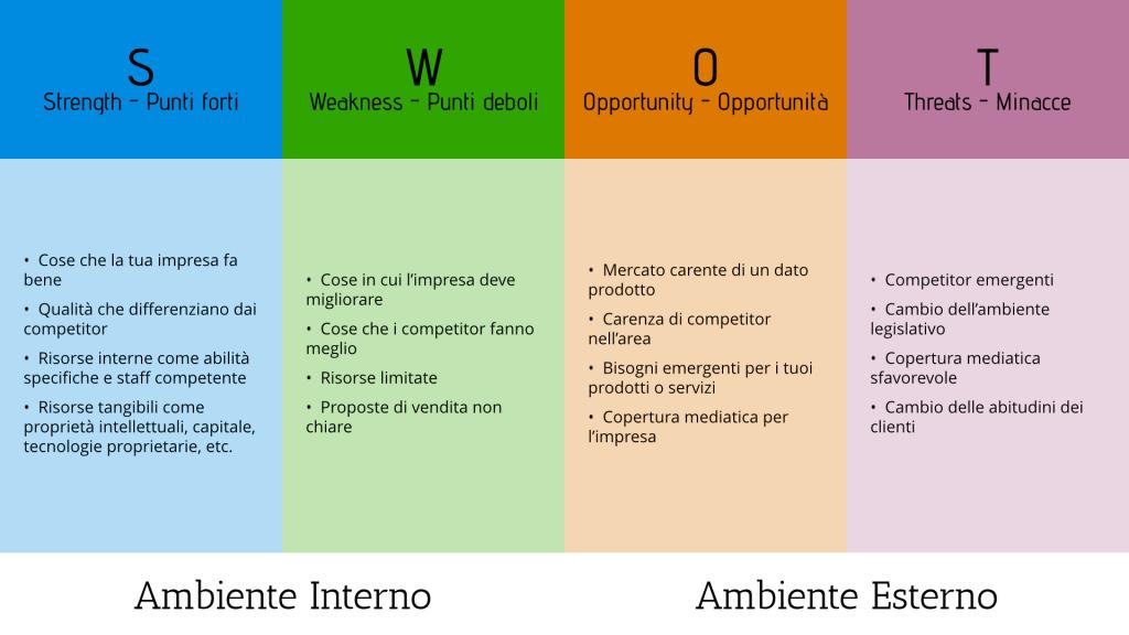 SWOT analysis SWOTSchema