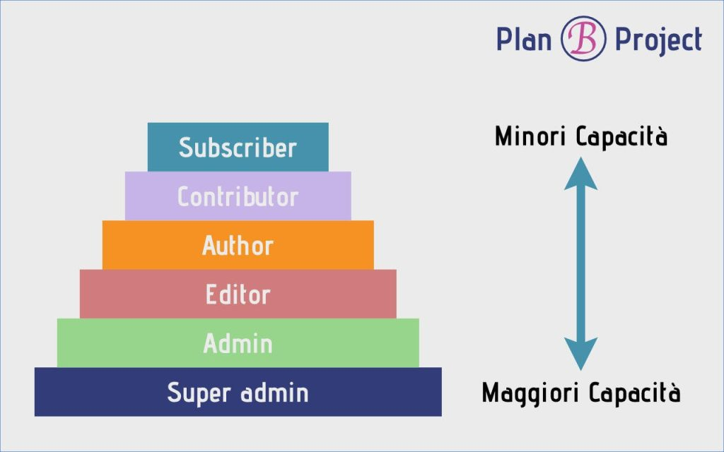 Rappresentazioni ruoli WordPress