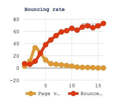 Sito WordPress Lento rapporto tra page views e bouncing rate