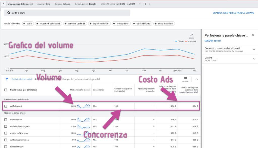SEO per e-commerce Keyword Planner